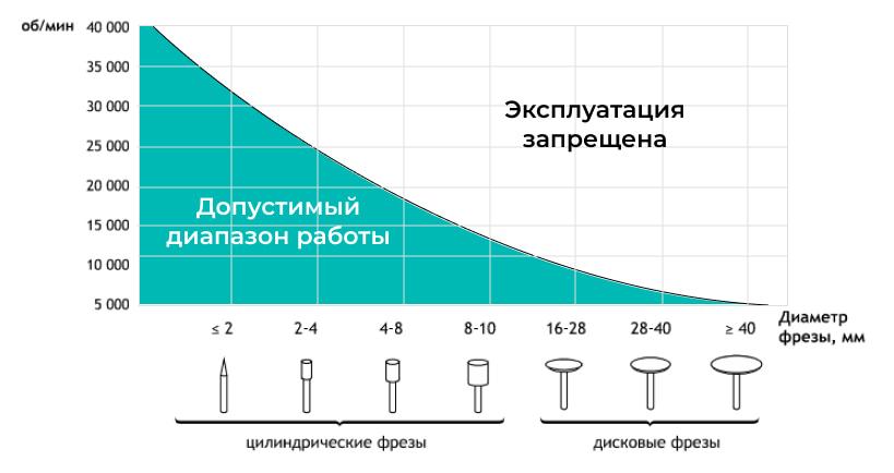 Схема зависимости допустимой скорости вращения от диаметра фрез
