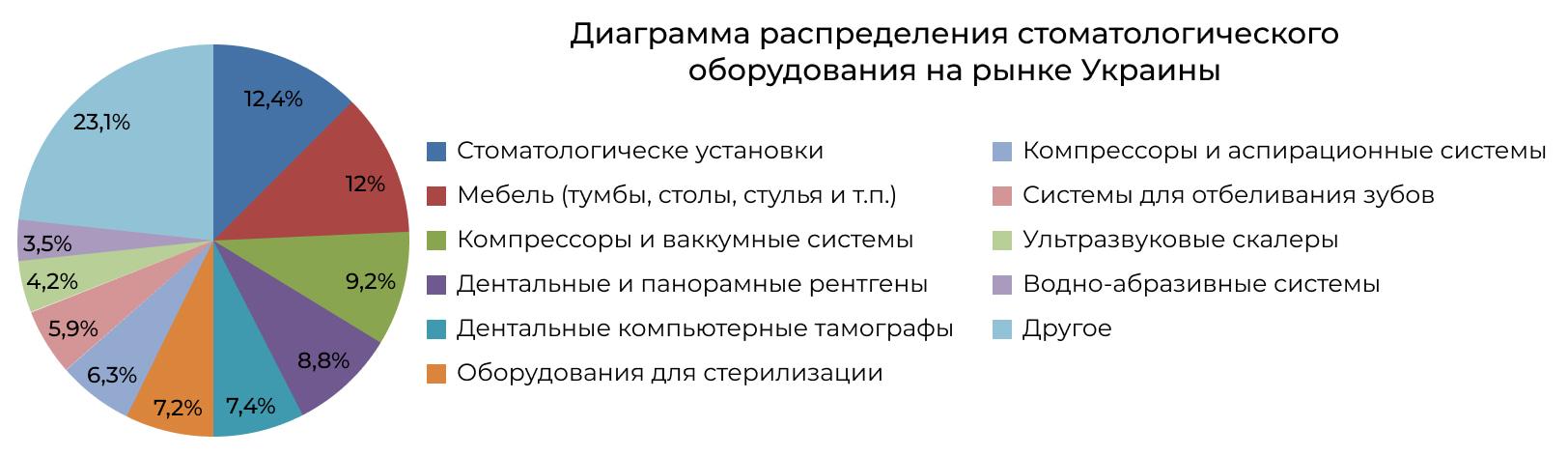 Диаграмма распределения видов оборудования для стоматологии в Украине