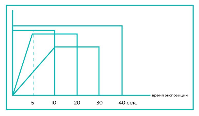 Режимы полимеризации лампы в стоматологии - график