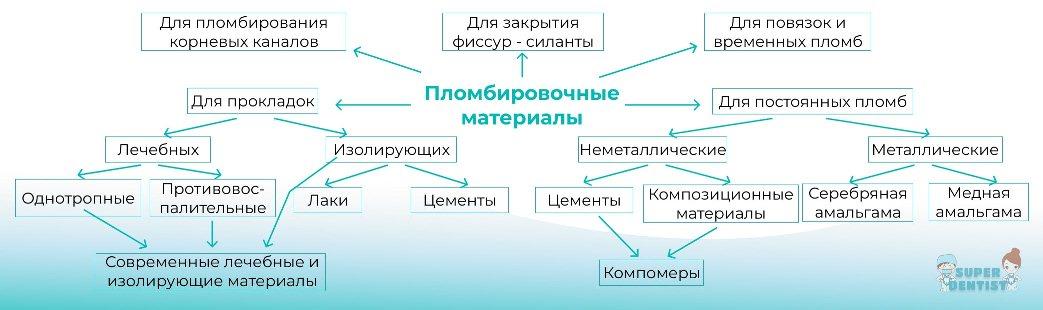 схема-классификация по видам стоматологических пломбировочных материалов