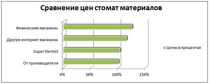 Инфографика сравнения цен на стоматологические материалы в Украине