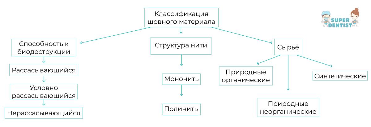 Схема-классификация видов шовного материала в стоматологии