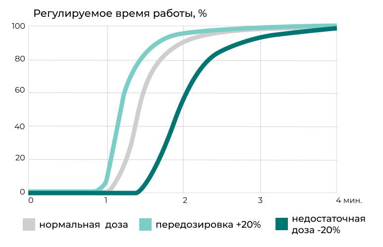 График зависимости времени работы Спидекс от дозировки
