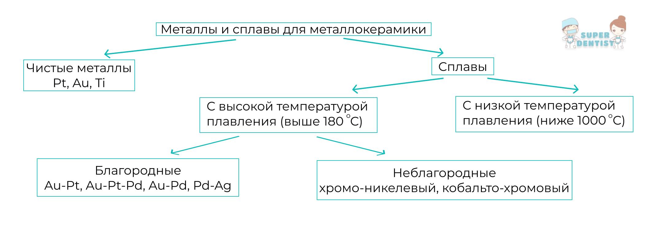 Схема классификация керамических масс в стоматологии